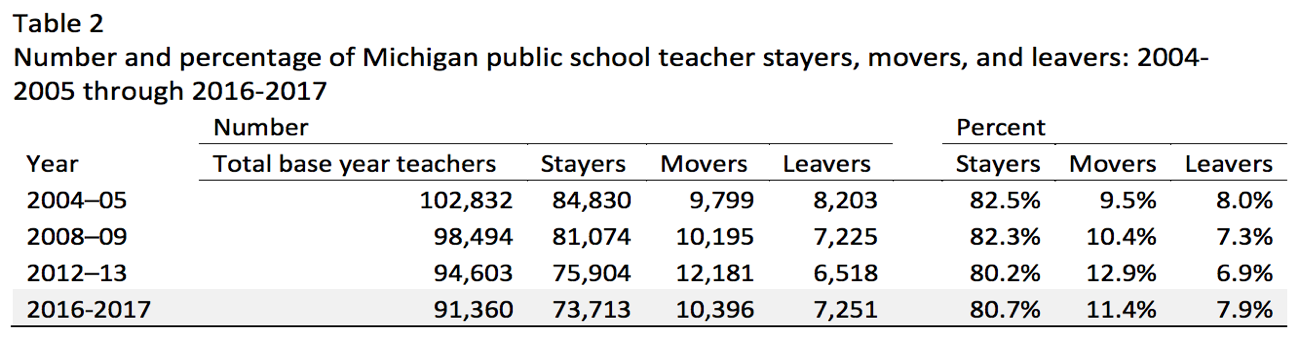 Image of Table labelled Table 2 with title Number and percentage of Michigan public school teacher stayers, movers, and leavers: 2004-2005 through 2016-2017. The table then expresses the date for that organization.